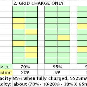 grid chrg only process graphic